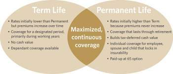 Permanent Life Insurance, AIG Direct