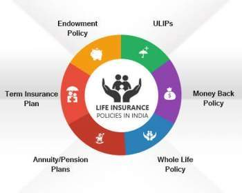Life Insurance: Compare Best Life Insurance Plans & Policies