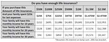 Affordable Whole Life Insurance Rates, Mozdex Insurance Group