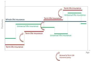 How Much Does Permanent Life Insurance Cost?, Trusted Choice