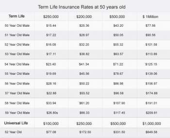 Average Life Insurance Rates by Age: An Analysis -