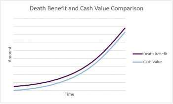 "The meaning of ""Good"" health for the purposes of life insurance cost surveys"