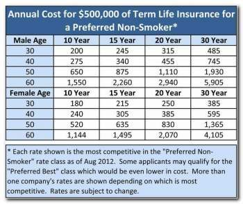 Cheapest Term Insurance Get The Best Price On Life Insurance With Policygenius Choosefi