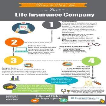 Life Insurance in North Carolina, Term Whole Quotes