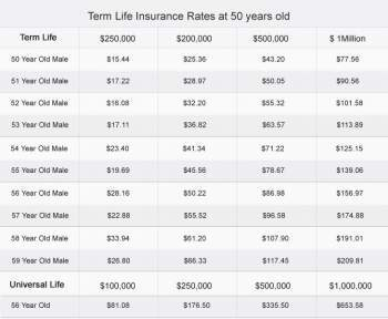 5 Biggest Mistakes To Avoid For 30 Year Term Life Insurance No Exam