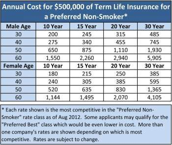 Life Insurance Rates By Age in 2018 - Term Life Insurance Quotes