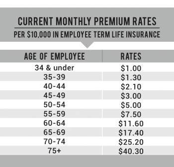 Whole Life Insurance Rates by Age Chart - Insurance and Estates
