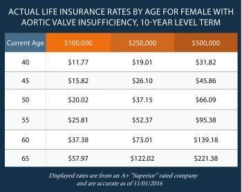 ABE, Group 20-Year Level Term Life Insurance Rates
