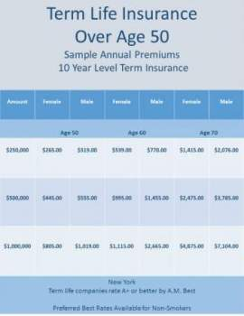 Best Term Life Insurance Rate - Best Term Insurance Premium Rate