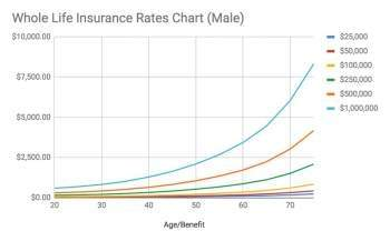 Whole Life vs. Term Life Insurance Policy Cost Compare Rates Here!