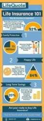 What is life insurance all about
