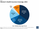 Who life insurance