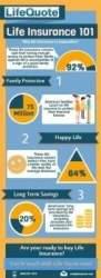 Term life insurance ratings