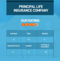 Life insurance conditions