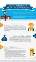 Major medical health insurance