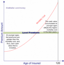 Term and life insurance